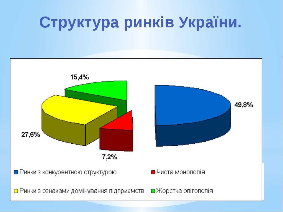 Структура ринків України.