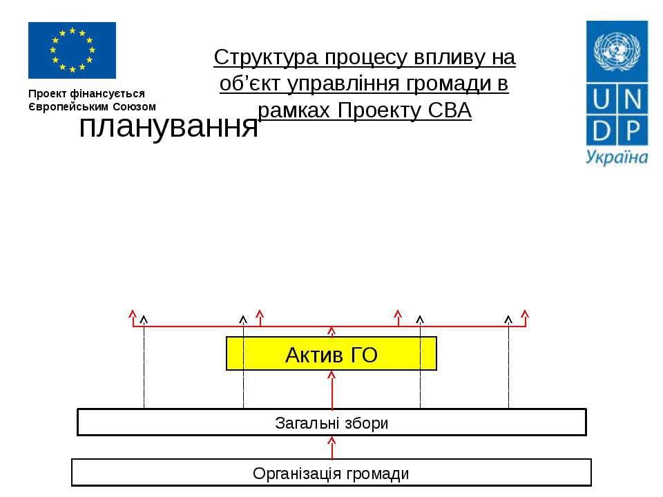 Проект фінансується Європейським Союзом Структура процесу впливу на об'єкт уп...