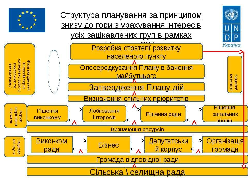 Структура планування за принципом знизу до гори з урахування інтересів усіх з...
