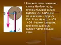 На схемі зліва показана схема. Ви бачите, що плечем більшої сили є відрізок O...