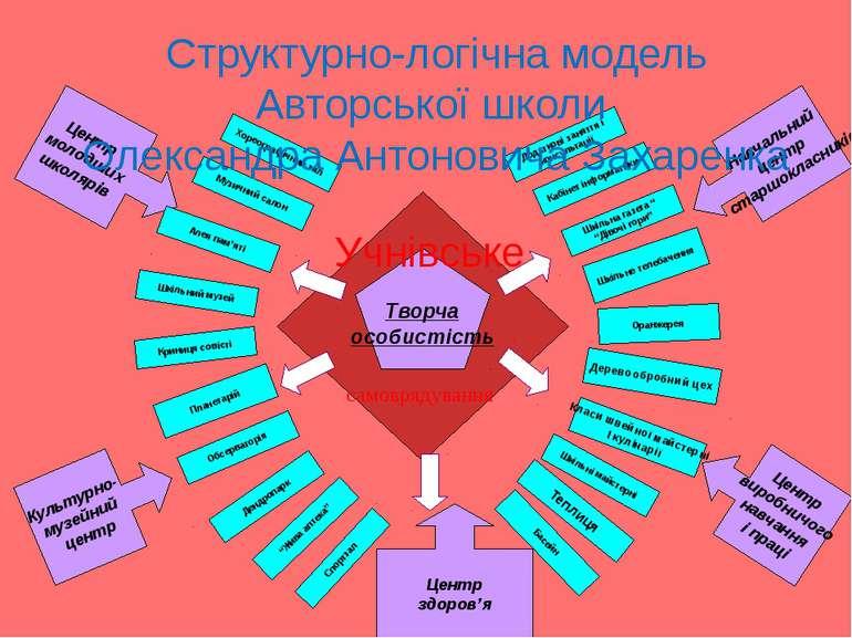 Центр молодших школярів Творча особистість Культурно- музейний центр Хореогра...
