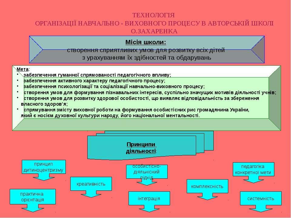 інтеграція Місія школи: створення сприятливих умов для розвитку всіх дітей з ...