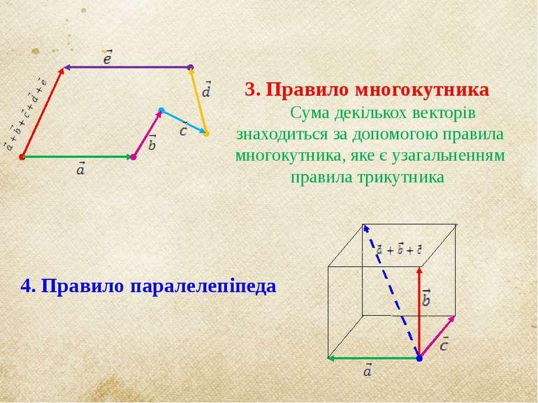 3. Правило многокутника Сума декількох векторів знаходиться за допомогою прав...