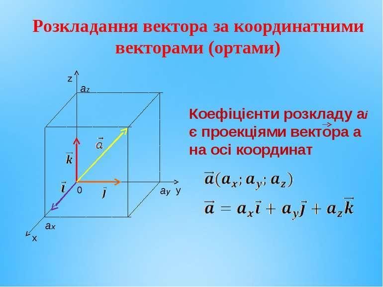 Розкладання вектора за координатними векторами (ортами) Коефіцієнти розкладу ...