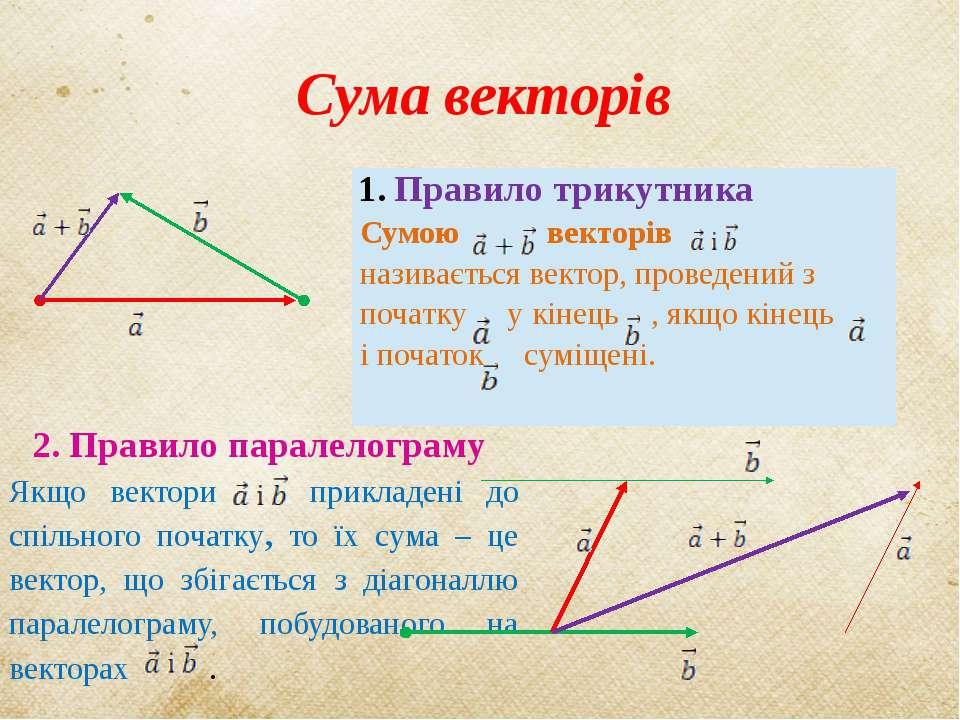 Сума векторів 2. Правило паралелограму Якщо вектори прикладені до спільного п...