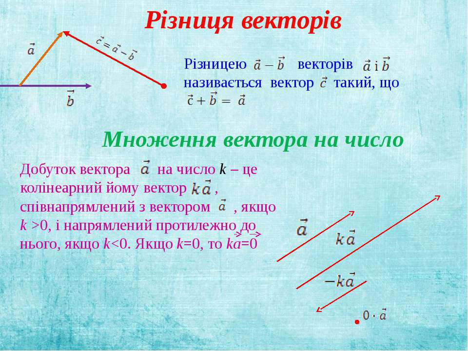 Різницею векторів називається вектор такий, що Множення вектора на число Добу...