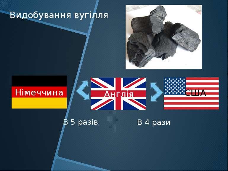 Англія Німеччина США Видобування вугілля В 5 разів В 4 рази