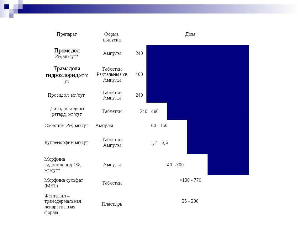 Препарат Форма выпуска Доза  Промедол 2%,мг/сут* Ампулы 240 Трамадола гидрох...