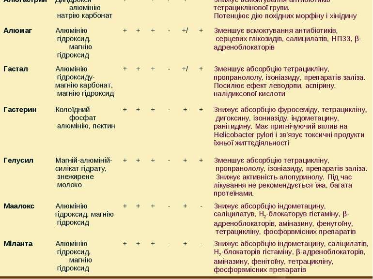 Алюгастрин Дигідрокси-алюмінію натрію карбонат + - + + + - Знижує всмоктуванн...