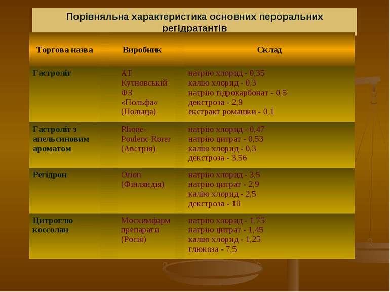 Порівняльна характеристика основних пероральних регідратантів Торгова назва В...