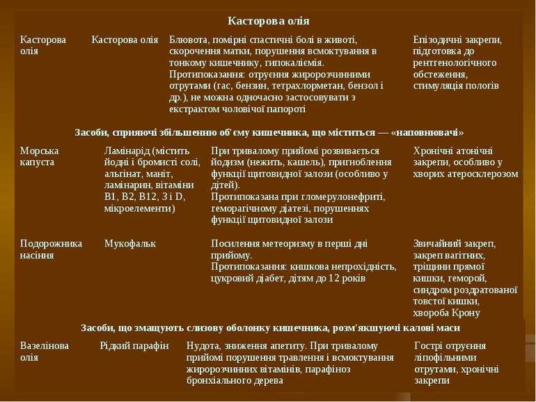 Касторова олія Касторова олія Касторова олія Блювота, помірні спастичні болі ...