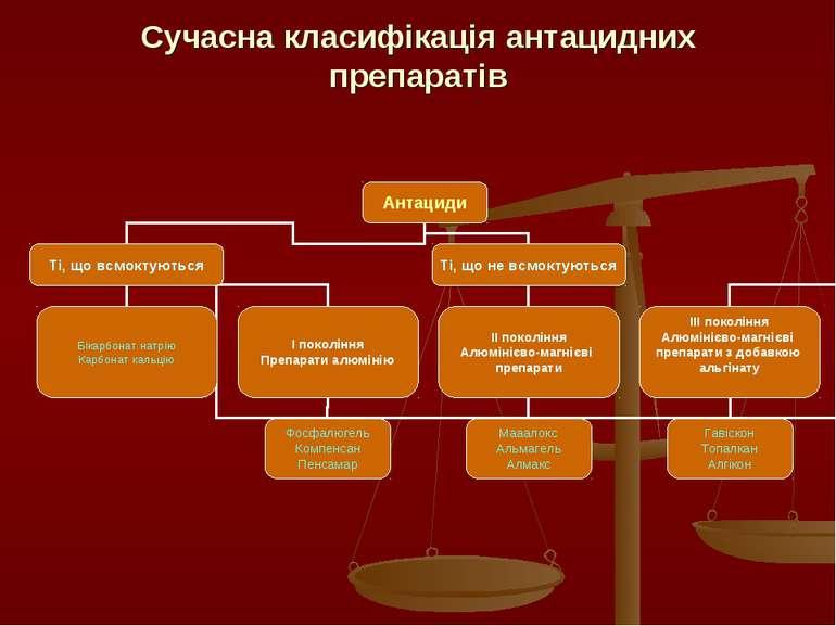 Сучасна класифікація антацидних препаратів