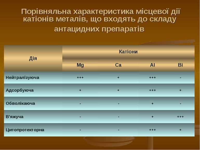 Порівняльна характеристика місцевої дії катіонів металів, що входять до склад...