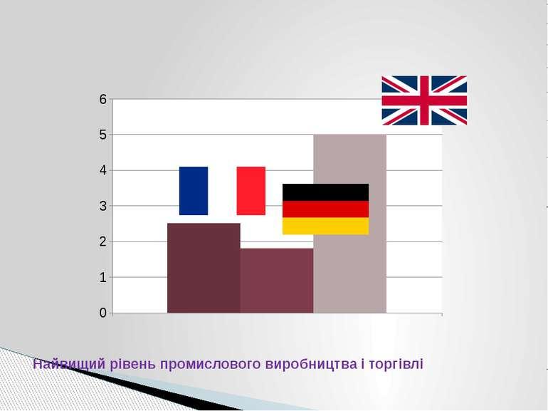 Найвищий рівень промислового виробництва і торгівлі