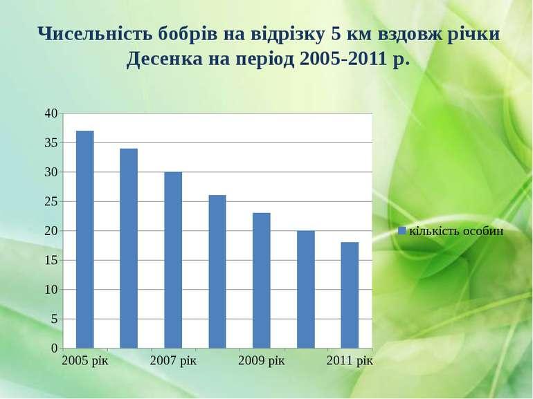 Чисельність бобрів на відрізку 5 км вздовж річки Десенка на період 2005-2011 р.