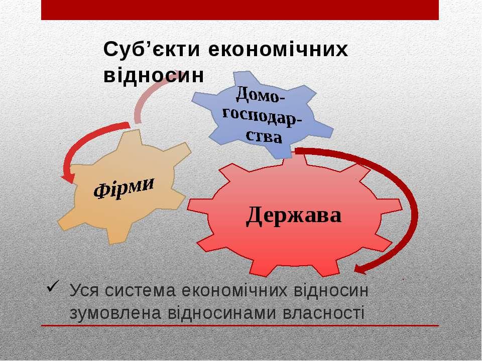 Уся система економічних відносин зумовлена відносинами власності Суб'єкти еко...