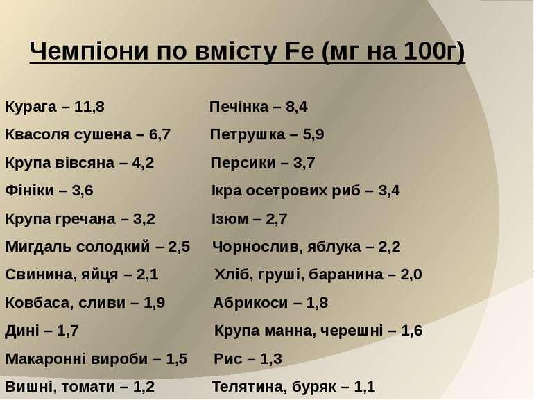 Чемпіони по вмісту Fe (мг на 100г) Курага – 11,8 Печінка – 8,4 Квасоля сушена...