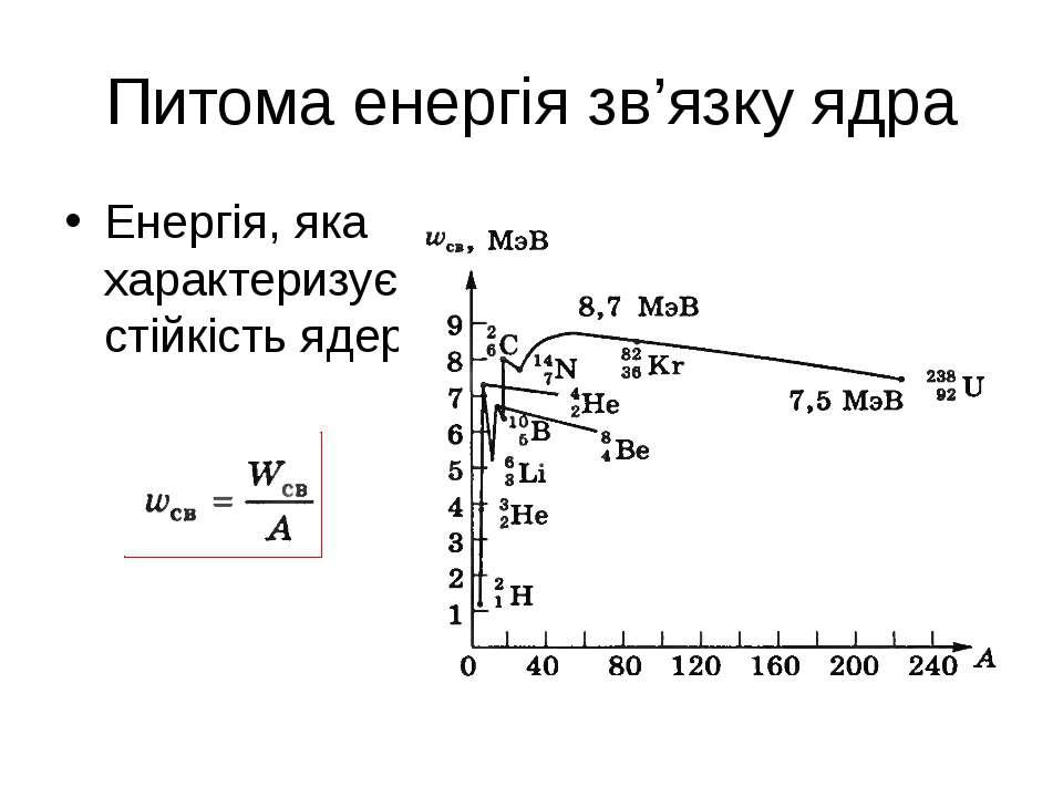Питома енергія зв'язку ядра Енергія, яка характеризує стійкість ядер