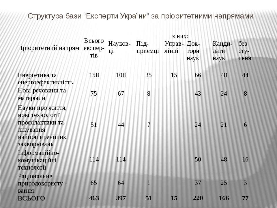 """Структура бази """"Експерти України"""" за пріоритетними напрямами Пріоритетний нап..."""