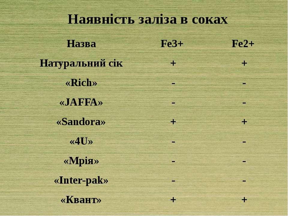 Наявність заліза в соках Назва Fe3+ Fe2+ Натуральний сік + + «Rich» - - «JAFF...