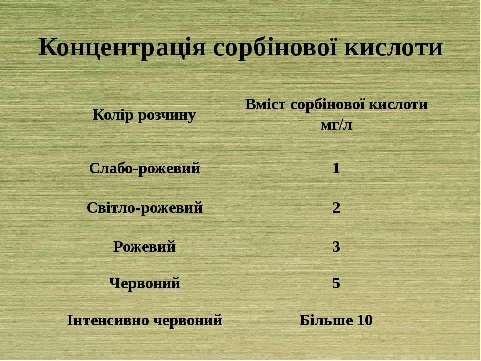 Концентрація сорбінової кислоти Колір розчину Вмістсорбіновоїкислоти мг/л Сла...