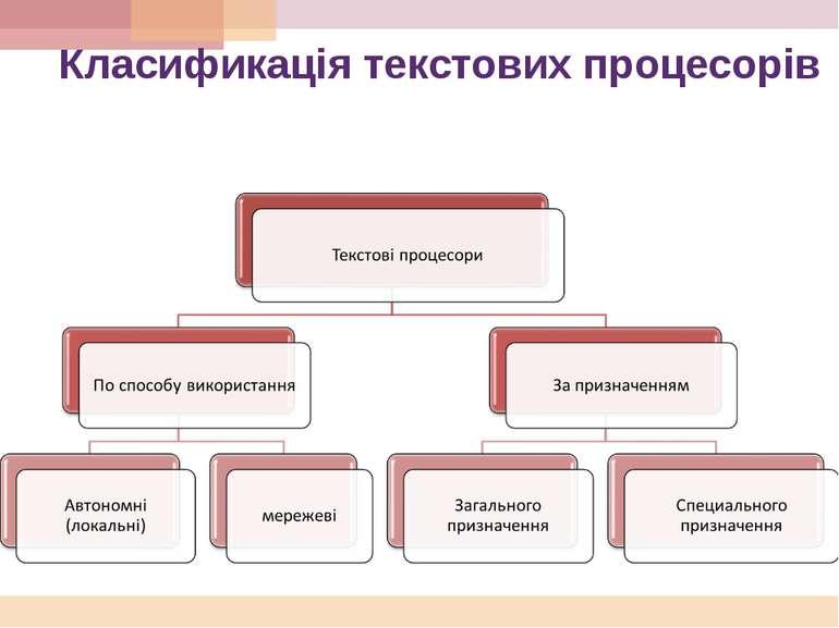 Класификація текстових процесорів