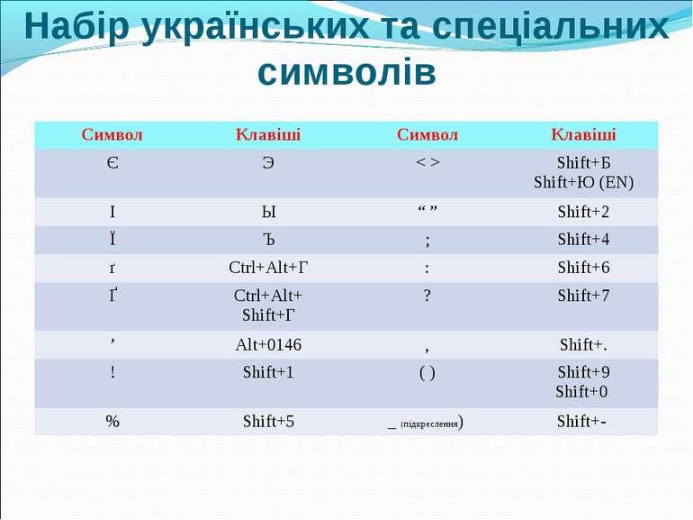 Набір українських та спеціальних символів Символ Клавіші Символ Клавіші Є Э <...