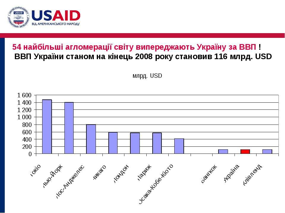54 найбільші агломерації світу випереджають Україну за ВВП ! ВВП України стан...