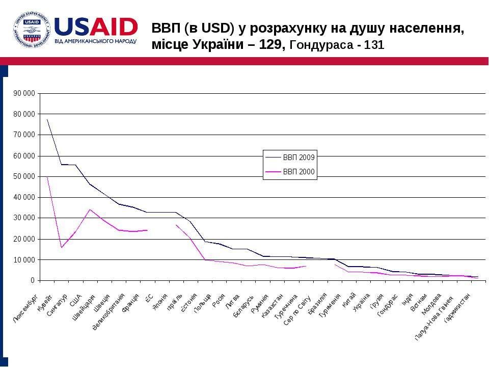 ВВП (в USD) у розрахунку на душу населення, місце України – 129, Гондураса - 131