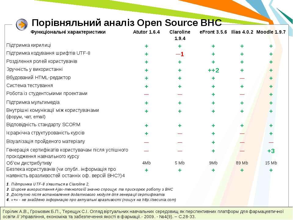 Порівняльний аналіз Open Source ВНС Горілик А.В., Громовик Б.П., Терещук С.І....