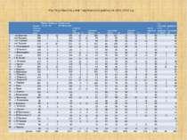 Рух та успішність учнів Тарутинського району за 2009-2010 н.р.   Всього учн...