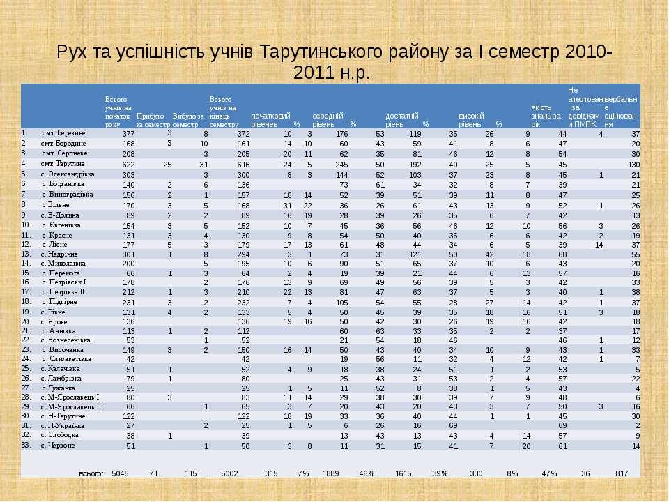 Рух та успішність учнів Тарутинського району за І семестр 2010-2011 н.р.   ...