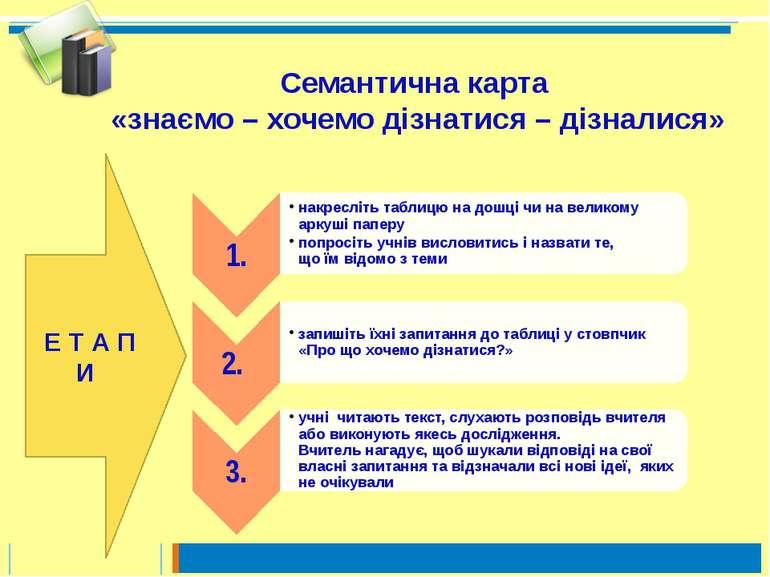 Семантична карта «знаємо – хочемо дізнатися – дізналися» Е Т А П И