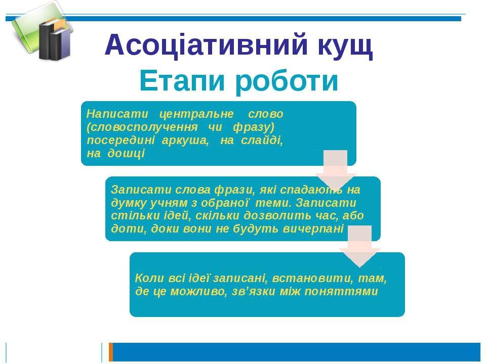 Асоціативний кущ Етапи роботи