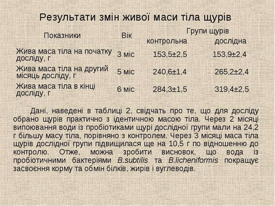Результати змін живої маси тіла щурів Дані, наведені в таблиці 2, свідчать пр...