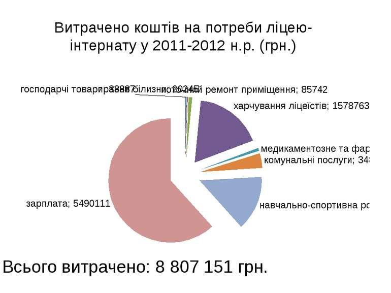 Витрачено коштів на потреби ліцею-інтернату у 2011-2012 н.р. (грн.) Всього ви...