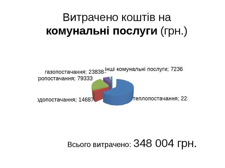 Витрачено коштів на комунальні послуги (грн.) Всього витрачено: 348 004 грн.