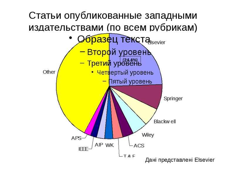 (с) Інформатіо, 2011 Статьи опубликованные западными издательствами (по всем ...