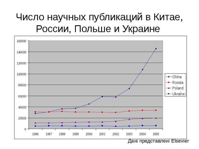 (с) Інформатіо, 2011 Число научных публикаций в Китае, России, Польше и Украи...