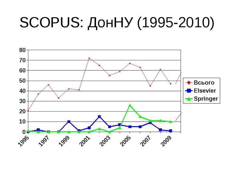 (с) Інформатіо, 2010 SCOPUS: ДонНУ (1995-2010)
