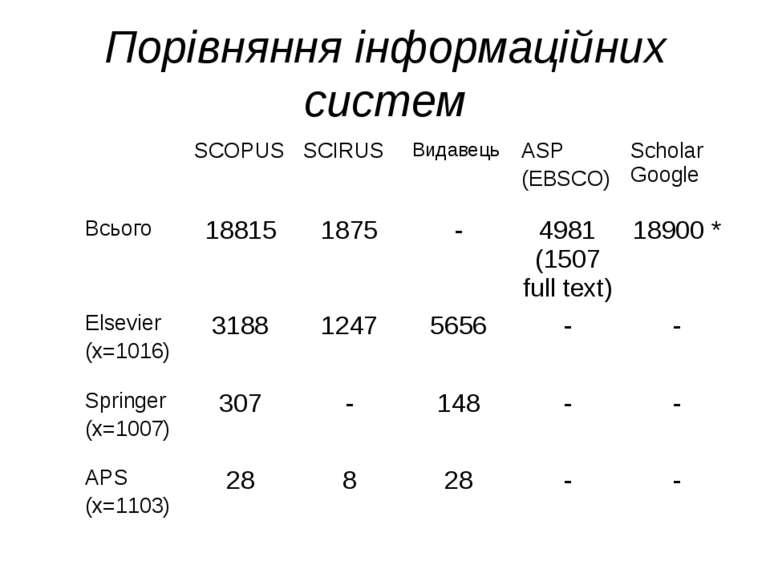 (с) Інформатіо, 2010 Порівняння інформаційних систем SCOPUS SCIRUS Видавець A...