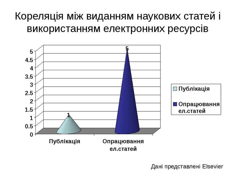 (с) Інформатіо, 2011 Кореляція між виданням наукових статей і використанням е...