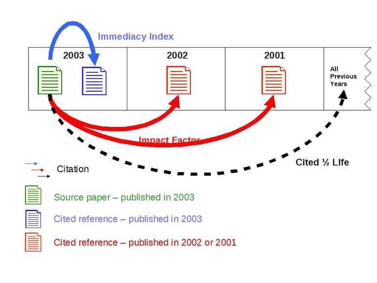 (с) Інформатіо, 2011 T H O M S O N S C I E N T I F I C 2003 2002 2001 Immedia...