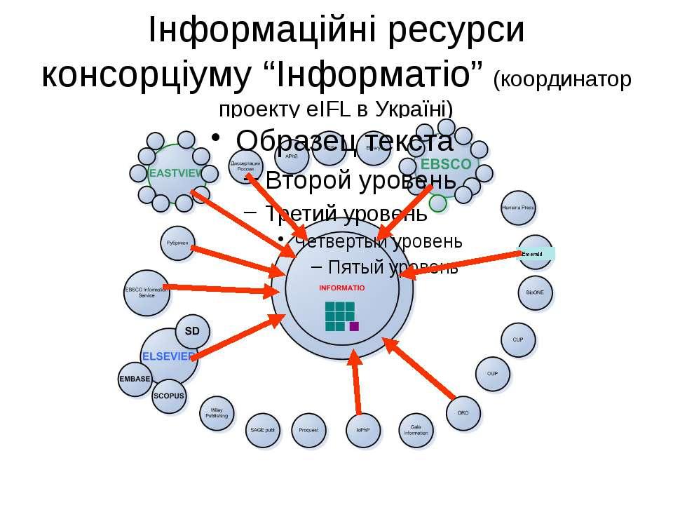 """(с) Інформатіо, 2011 Інформаційні ресурси консорціуму """"Інформатіо"""" (координат..."""
