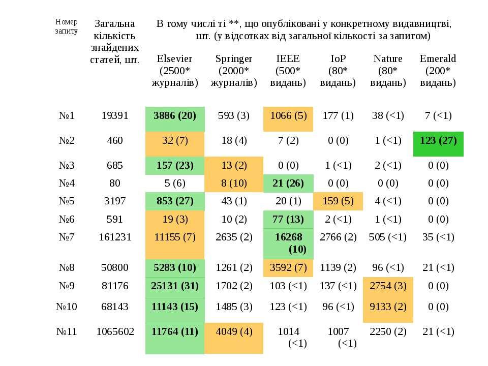 (с) Інформатіо, 2010 Номер запиту Загальна кількість знайдених статей, шт. В ...