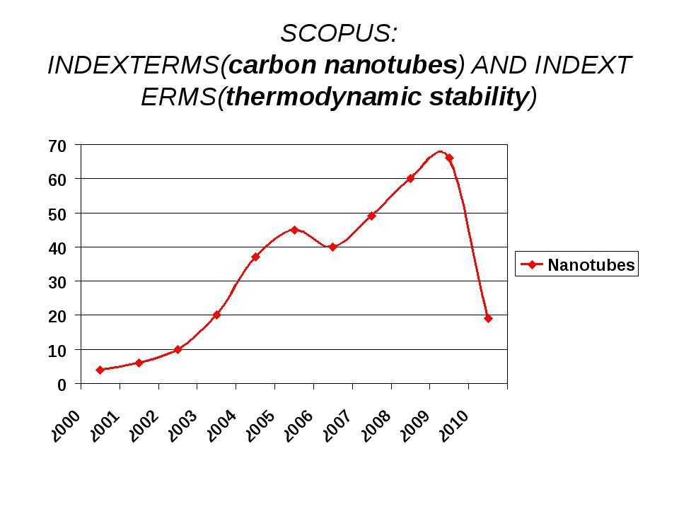 (с) Інформатіо, 2010 SCOPUS: INDEXTERMS(carbonnanotubes)ANDINDEXTERMS(ther...