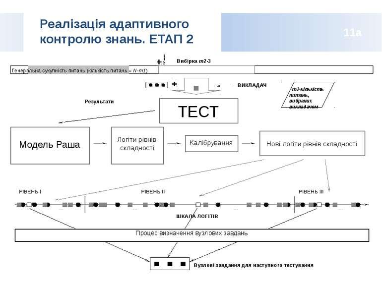 Реалізація адаптивного контролю знань. ЕТАП 2 11a m2-кількість питань, вибран...