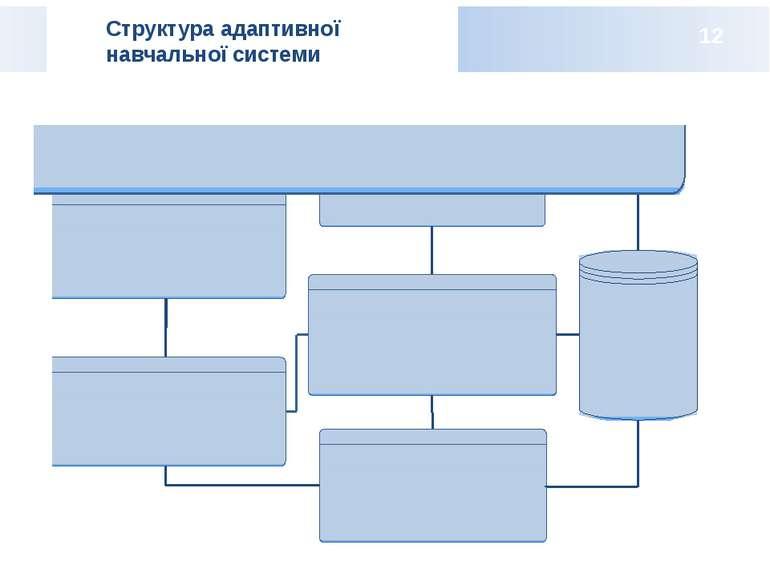 Структура адаптивної навчальної системи 12