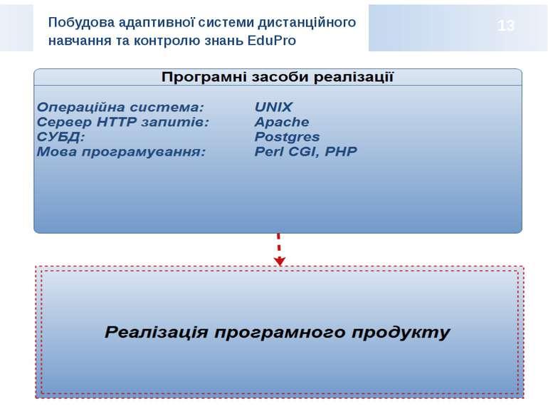 Побудова адаптивної системи дистанційного навчання та контролю знань EduPro 13