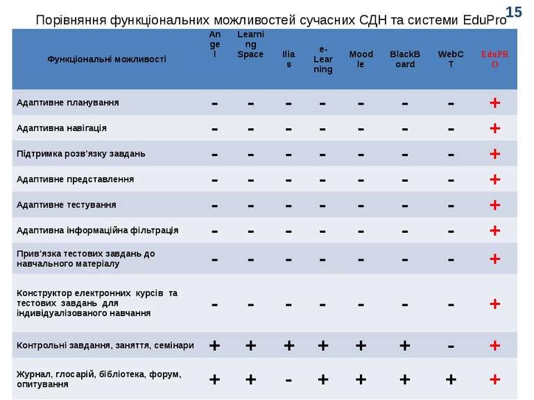 Порівняння функціональних можливостей сучасних СДН та системи EduPro 15 Функц...